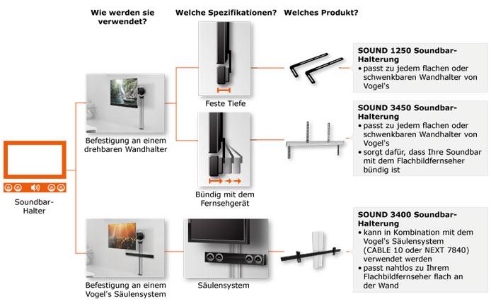 Befestigen der Soundbar durch eine Halterung am Fernseher / TV